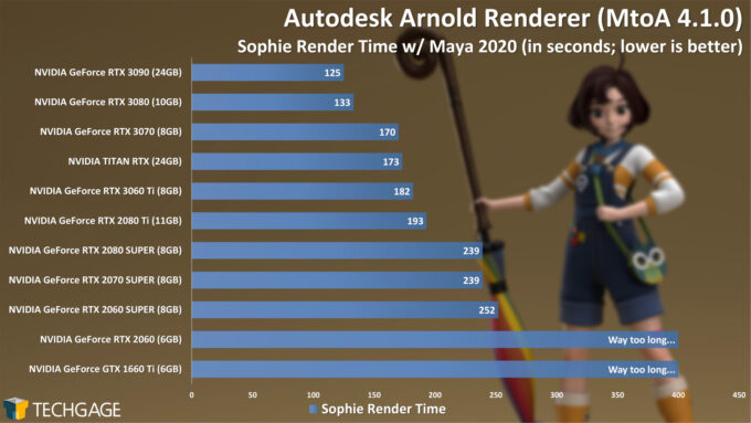 Autodesk Arnold 6 GPU Render Performance - Sophie Render (December 2020)