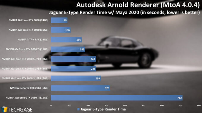 Autodesk Arnold - Jaguar Render Time (NVIDIA GeForce RTX 3090)