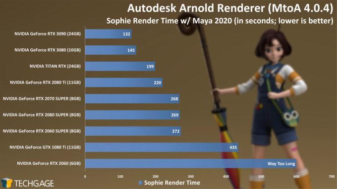 Autodesk Arnold - Sophie Render Time (NVIDIA GeForce RTX 3090)