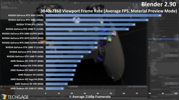 Blender 2.90 - 2160p Viewport Performance (NVIDIA GeForce RTX 3090)