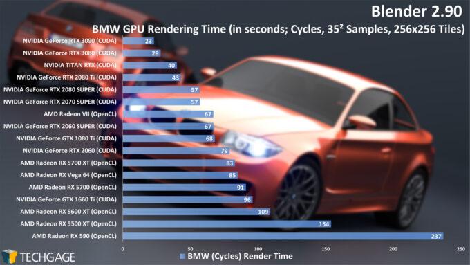 Blender 2.90 - BMW GPU Render Time (Cycles, NVIDIA GeForce RTX 3090)