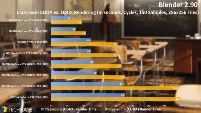 Blender 2.90 - Classroom CUDA and OptiX Render Time (Cycles, NVIDIA GeForce RTX 3090)