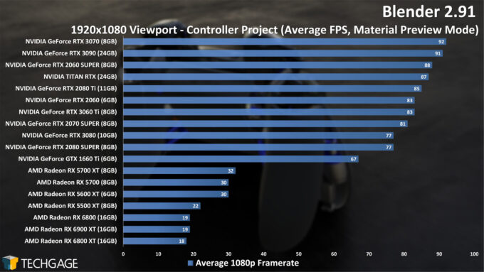 Blender 2.91 1080p Controller Viewport Performance (December 2020)