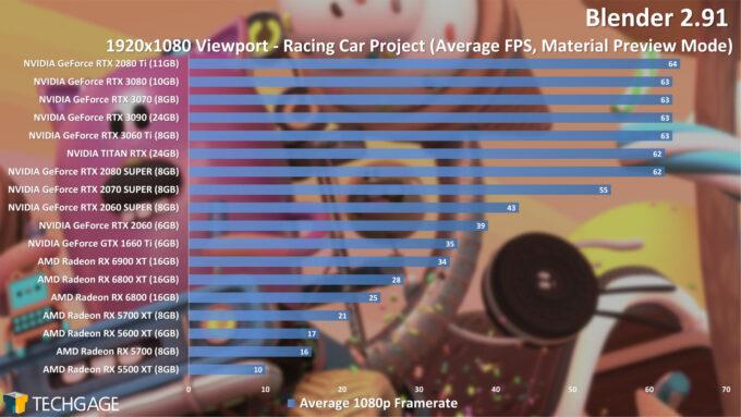 Blender 2.91 1080p Racing Car Viewport Performance (December 2020)