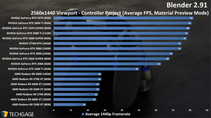 Blender 2.91 1440p Controller Viewport Performance (December 2020)