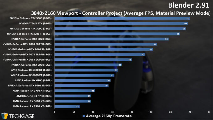 Blender 2.91 4K Controller Viewport Performance (December 2020)