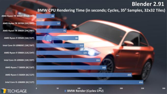 Blender 2.91 Cycles CPU Render Performance - BMW (December 2020)
