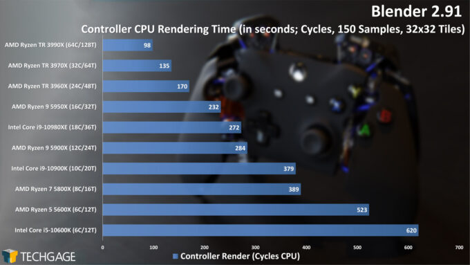 Blender 2.91 Cycles CPU Render Performance - Controller (December 2020)