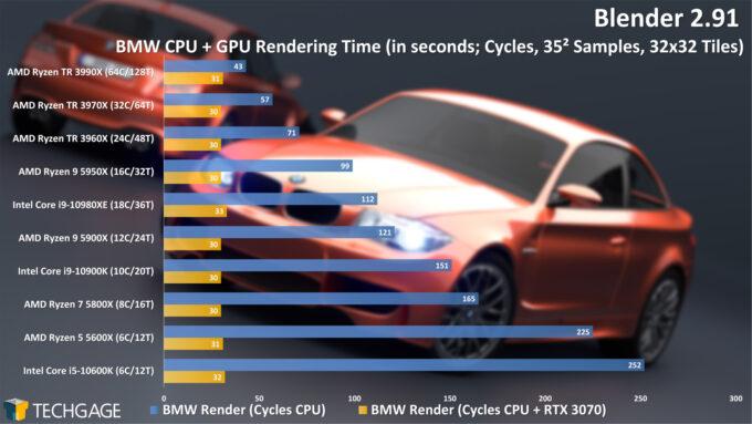 Blender 2.91 Cycles CPU+GPU Render Performance - BMW (December 2020)