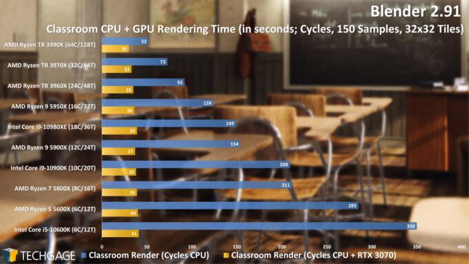 Blender 2.91 Cycles CPU+GPU Render Performance - Classroom (December 2020)