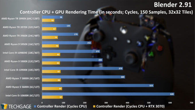 Blender 2.91 Cycles CPU+GPU Render Performance - Controller (December 2020)