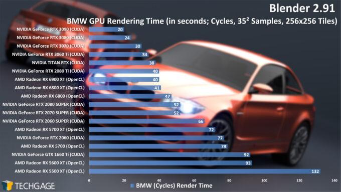 Blender 2.91 Cycles GPU Render Performance - BMW Render (December 2020)