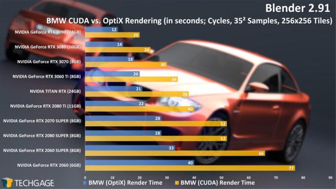 Blender 2.91 Cycles NVIDIA OptiX Render Performance - BMW Render (December 2020)
