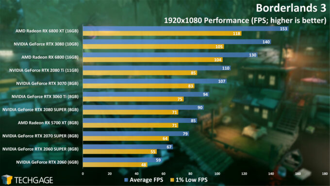 Borderlands 3 - 1080p Performance (NVIDIA GeForce RTX 3060 Ti)