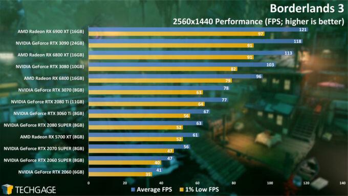 Borderlands 3 - 1440p Performance (AMD Radeon RX 6900 XT)