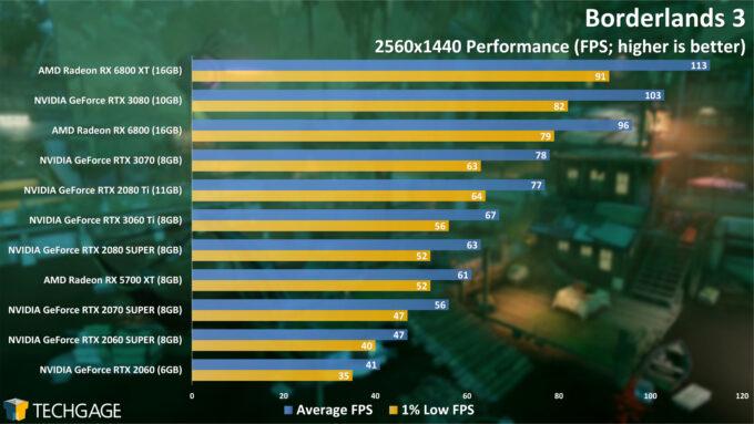 Borderlands 3 - 1440p Performance (NVIDIA GeForce RTX 3060 Ti)