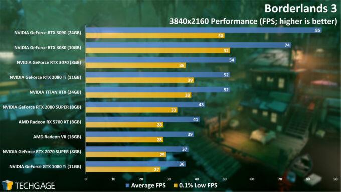 Borderlands 3 - 2160p Performance (NVIDIA GeForce RTX 3070)