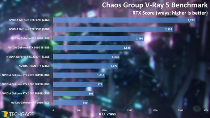 Chaos Group V-Ray 5 Benchmark - RTX Score (December 2020)