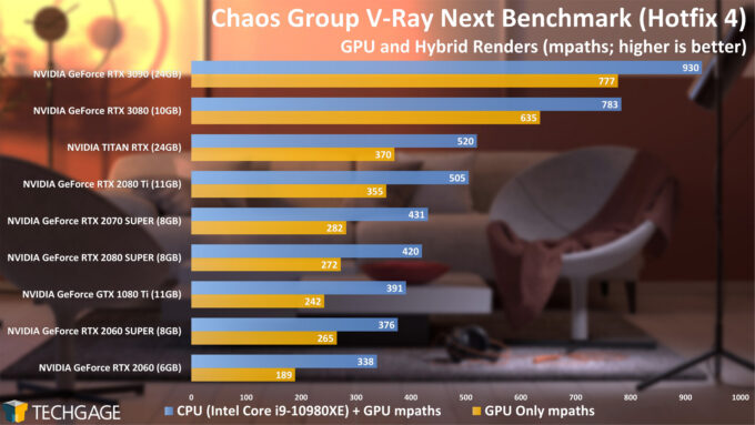 Chaos Group V-Ray Bench - GPU and Hybrid mpaths (NVIDIA GeForce RTX 3090)