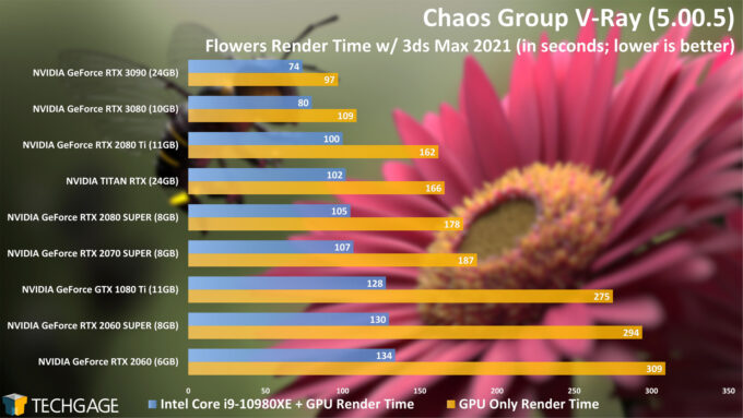 Chaos Group V-Ray - Flowers CUDA and Hybrid Render Time (NVIDIA GeForce RTX 3090)