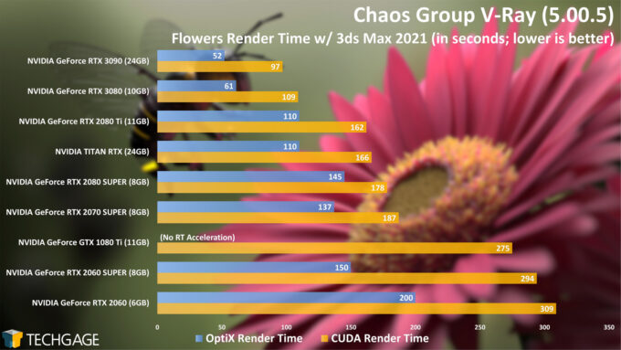 Chaos Group V-Ray - Flowers CUDA and OptiX Render Time (NVIDIA GeForce RTX 3090)