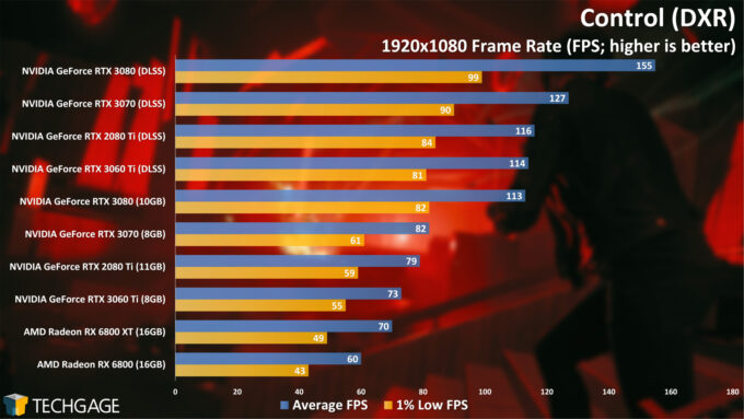Control (DXR) - 1080p Performance (NVIDIA GeForce RTX 3060 Ti)