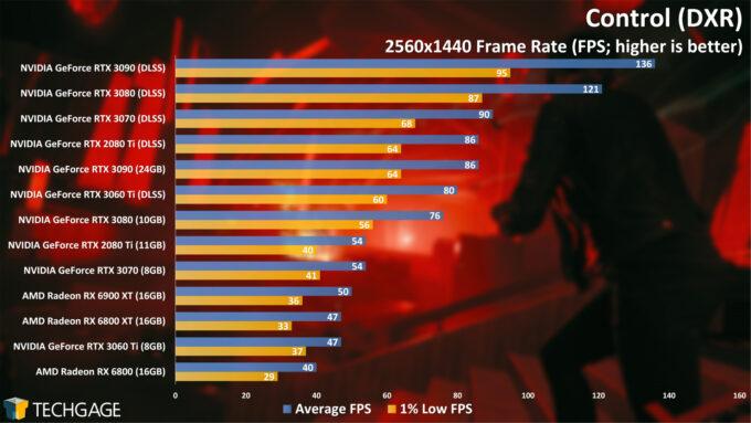 Control (DXR) - 1440p Performance (AMD Radeon RX 6900 XT)