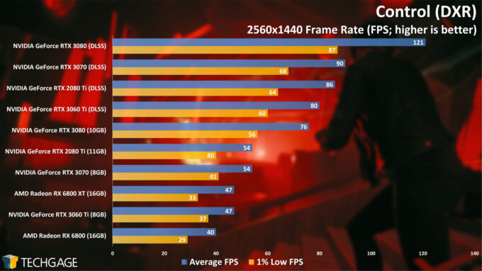 Control (DXR) - 1440p Performance (NVIDIA GeForce RTX 3060 Ti)