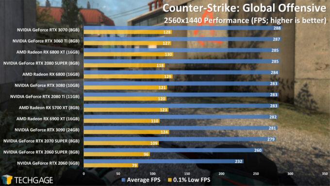 Counter-Strike Global Offensive - 1440p Performance (AMD Radeon RX 6900 XT)