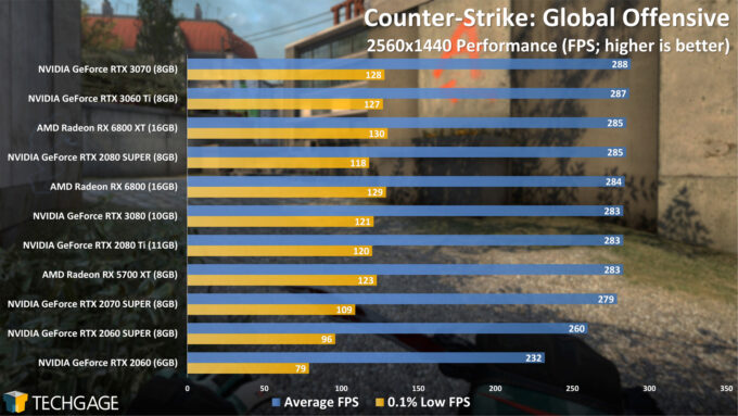 Counter-Strike Global Offensive - 1440p Performance (NVIDIA GeForce RTX 3060 Ti)