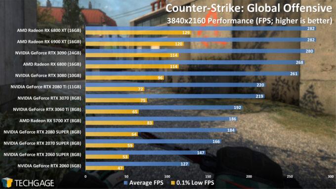 Counter-Strike Global Offensive - 2160p Performance (AMD Radeon RX 6900 XT)