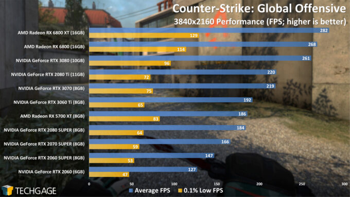 Counter-Strike Global Offensive - 2160p Performance (NVIDIA GeForce RTX 3060 Ti)