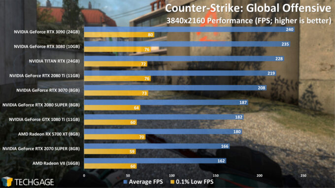 Counter-Strike Global Offensive - 2160p Performance (NVIDIA GeForce RTX 3070)