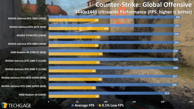 Counter-Strike Global Offensive - 3440x1440 Ultrawide Performance (NVIDIA GeForce RTX 3070)