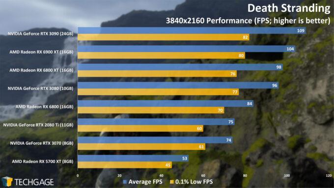 Death Stranding - 2160p Performance (AMD Radeon RX 6900 XT)