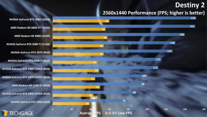 Destiny 2 - 1440p Performance (NVIDIA GeForce RTX 3060 Ti)