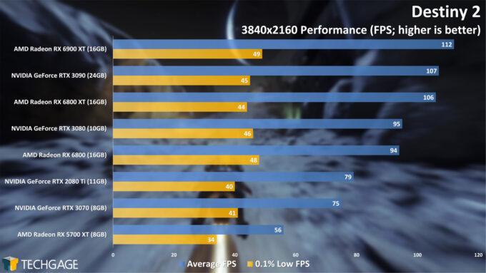 Destiny 2 - 2160p Performance (AMD Radeon RX 6900 XT)