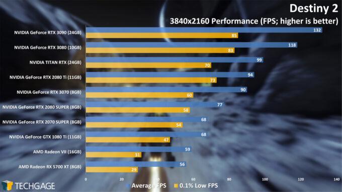 Destiny 2 - 2160p Performance (NVIDIA GeForce RTX 3070)