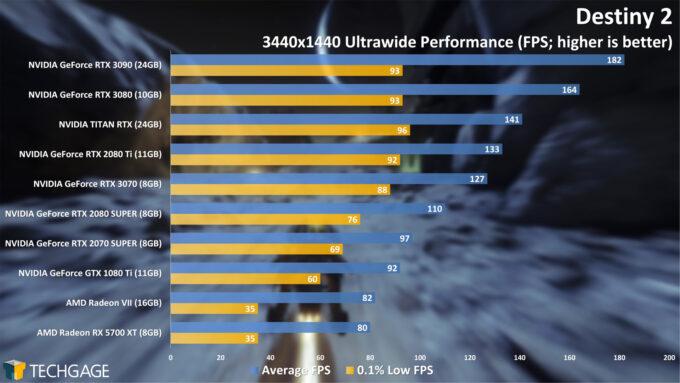Destiny 2 - 3440x1440 Ultrawide Performance (NVIDIA GeForce RTX 3070)