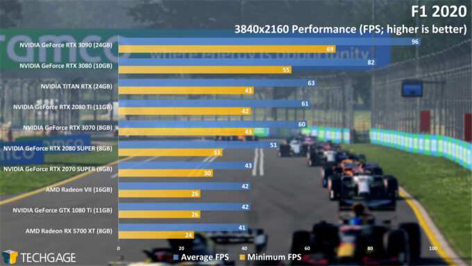 F1 2020 - 2160p Performance (NVIDIA GeForce RTX 3070)
