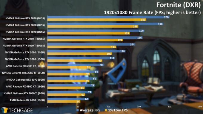 Fortnite (DXR) - 1080p Performance (AMD Radeon RX 6900 XT)
