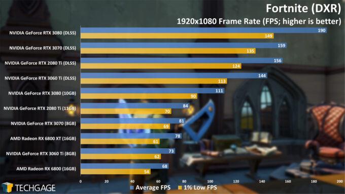 Fortnite (DXR) - 1080p Performance (NVIDIA GeForce RTX 3060 Ti)