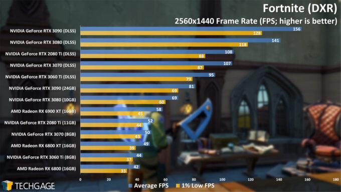 Fortnite (DXR) - 1440p Performance (AMD Radeon RX 6900 XT)