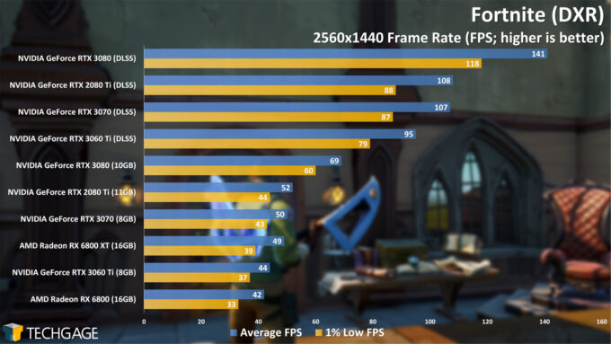 Fortnite (DXR) - 1440p Performance (NVIDIA GeForce RTX 3060 Ti)