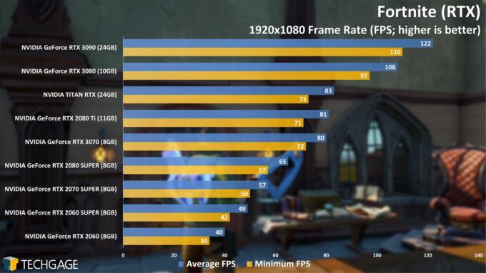 Fortnite (RTX) - 1080p Performance (NVIDIA GeForce RTX 3070)