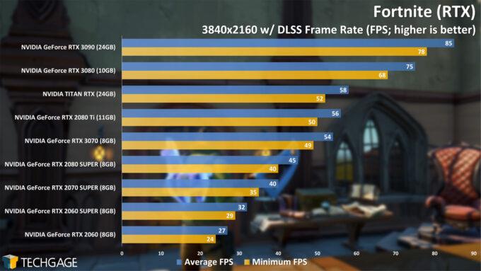 Fortnite (RTX) - 2160p Performance (NVIDIA GeForce RTX 3070)