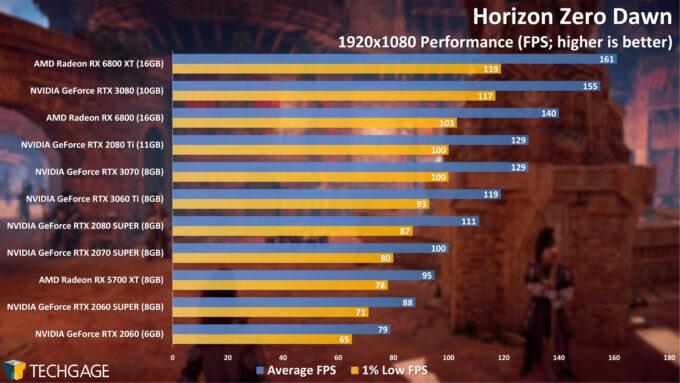 Horizon Zero Dawn - 1080p Performance (NVIDIA GeForce RTX 3060 Ti)