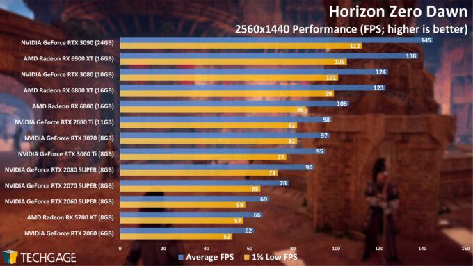 Horizon Zero Dawn - 1440p Performance (AMD Radeon RX 6900 XT)