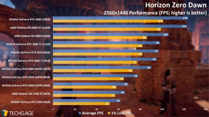 Horizon Zero Dawn - 1440p Performance (NVIDIA GeForce RTX 3060 Ti)