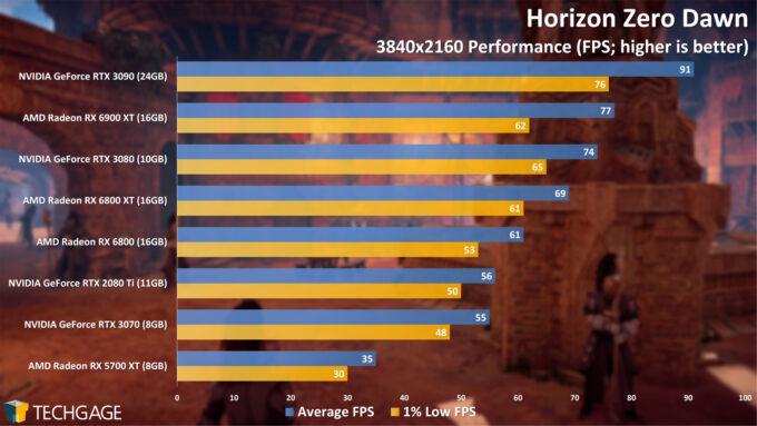 Horizon Zero Dawn - 2160p Performance (AMD Radeon RX 6900 XT)